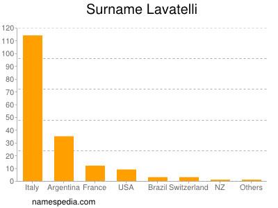 Surname Lavatelli