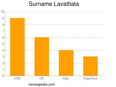 Surname Lavattiata
