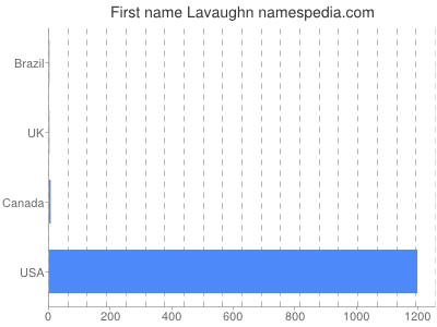 Given name Lavaughn