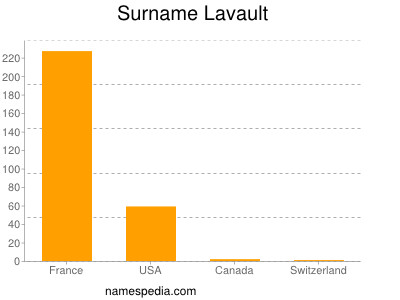 Surname Lavault