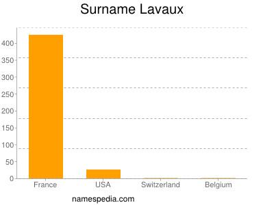 Surname Lavaux