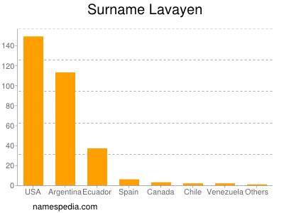Surname Lavayen