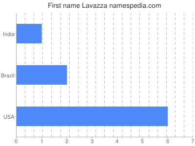 Given name Lavazza