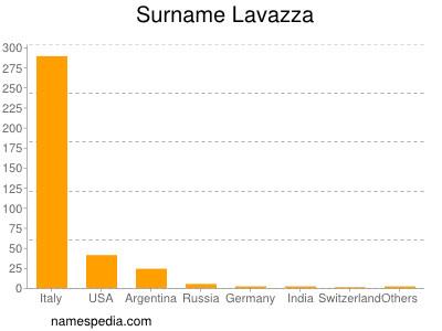Surname Lavazza