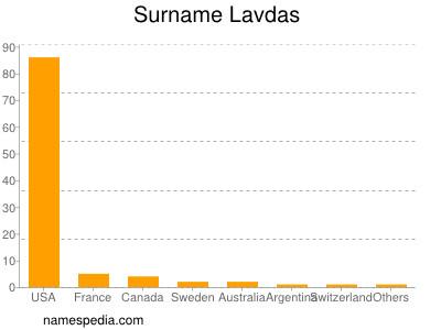 Surname Lavdas