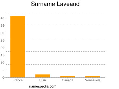 Surname Laveaud