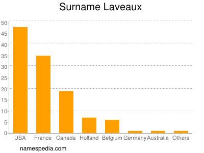Surname Laveaux