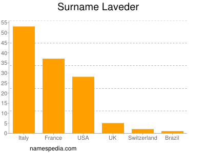 Surname Laveder