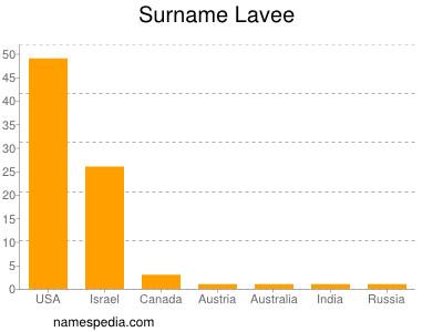 Surname Lavee