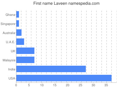 Given name Laveen
