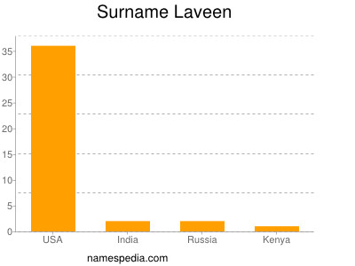 Surname Laveen