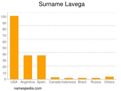Surname Lavega
