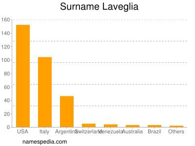 Surname Laveglia