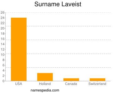 Surname Laveist