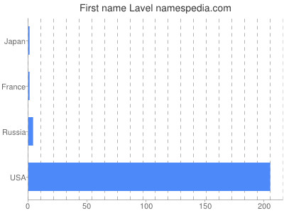 Given name Lavel