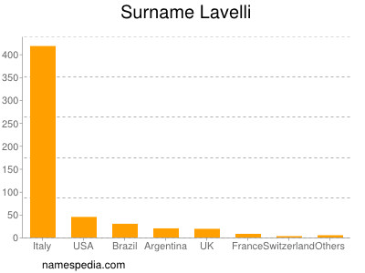Surname Lavelli