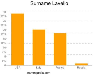 Surname Lavello