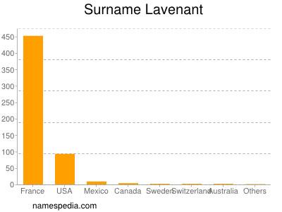 Surname Lavenant