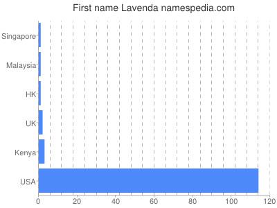 Given name Lavenda