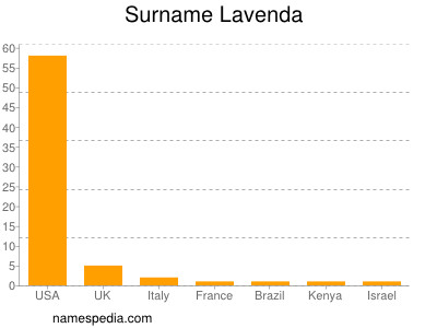 Surname Lavenda