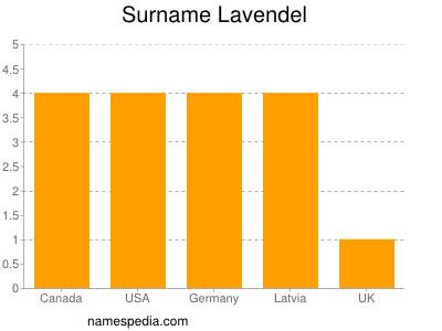 Surname Lavendel