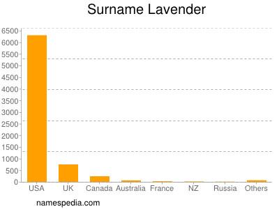 Surname Lavender