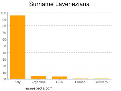 Surname Laveneziana