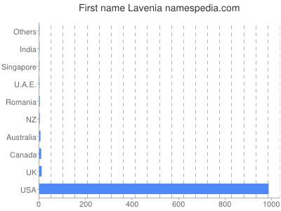 Given name Lavenia