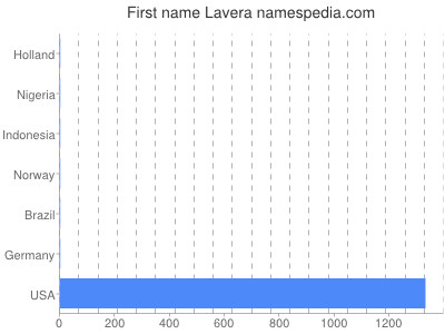 Given name Lavera
