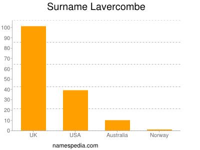 Surname Lavercombe