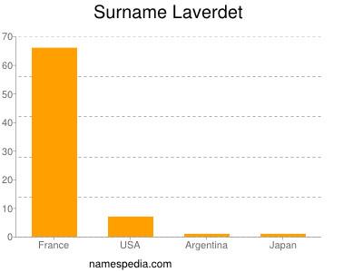 Surname Laverdet