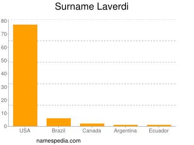 Surname Laverdi
