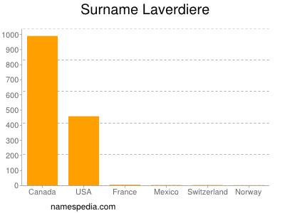 Surname Laverdiere