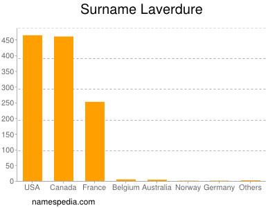 Surname Laverdure