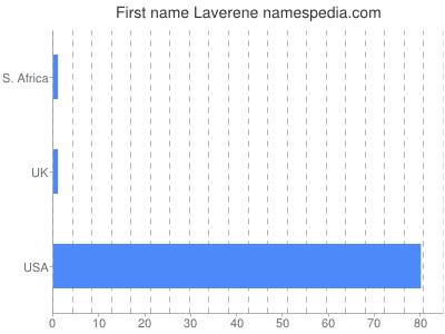 Given name Laverene