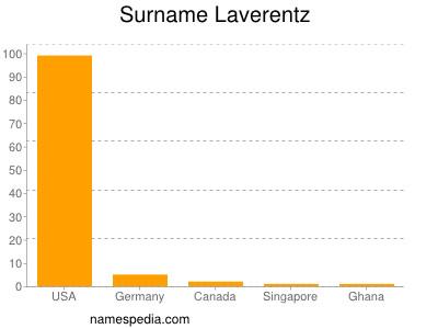 Surname Laverentz