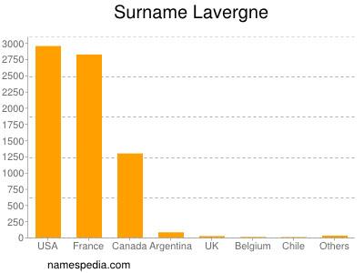 Surname Lavergne