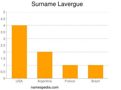 Surname Lavergue