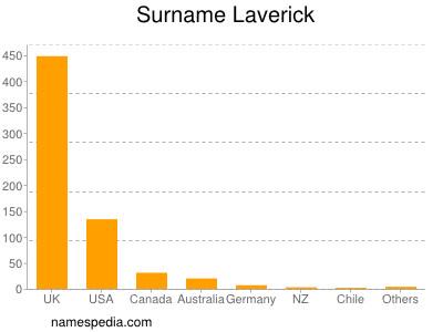 Surname Laverick