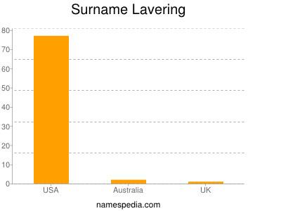 Surname Lavering