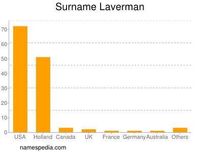 Surname Laverman