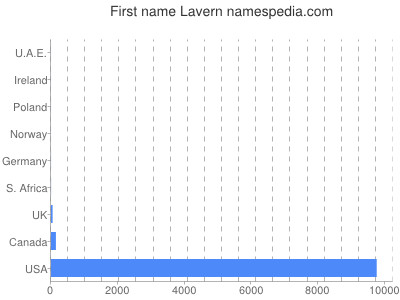 Given name Lavern