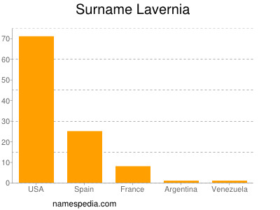 Surname Lavernia
