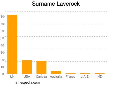 Surname Laverock