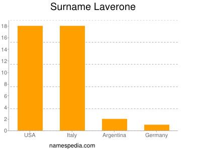 Surname Laverone