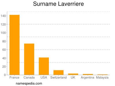 Surname Laverriere