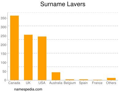 Surname Lavers