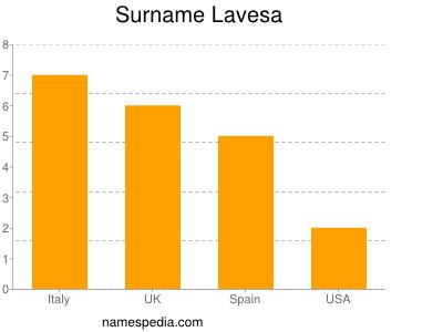 Surname Lavesa