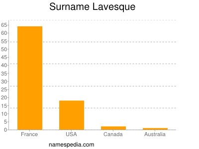 Surname Lavesque