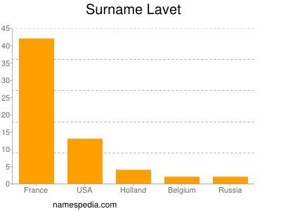 Surname Lavet